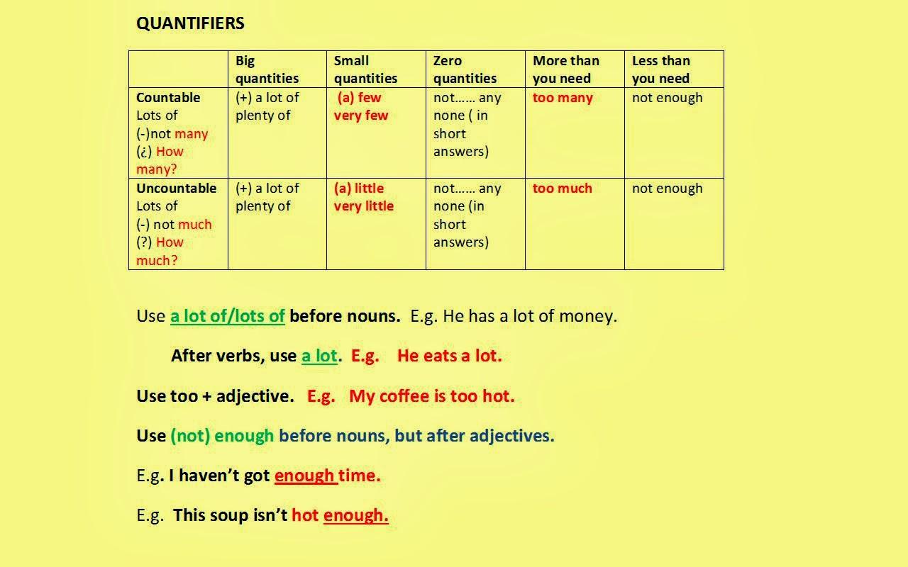 Communicating In English Quantifiers
