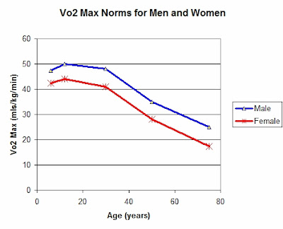 Chart of VO2 Max Norms for men and women