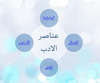 حل درس عناصر الادب في اللغة العربية للصف العاشر الفصل الاول