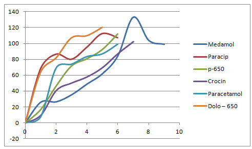 Dissolution profile of six different brands of paracetamol tablets