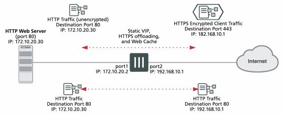IT Security - Multi Platform : Generate a self-signed SSL