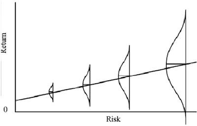 neues Risiko-Rendite-Chart mit Bandbreiten der erwarteten Ergebnisse