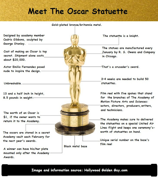 17 Facts about the Oscar Statuette that Will Leave You Astonished