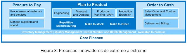 SAP S/4HANA Nube para la fabricación