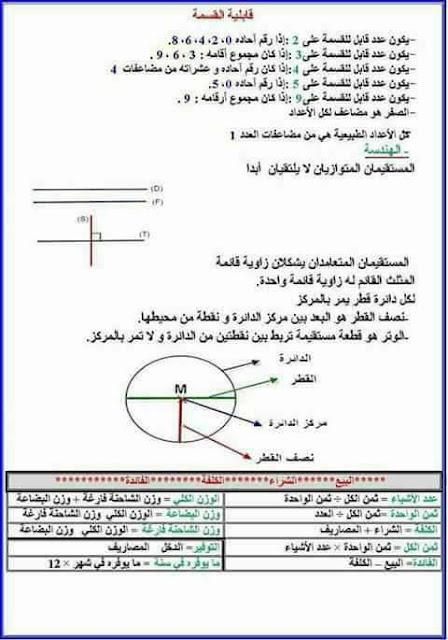 قواعد في الرياضيات للسنوات الرابعة و الخامسة و السادسة