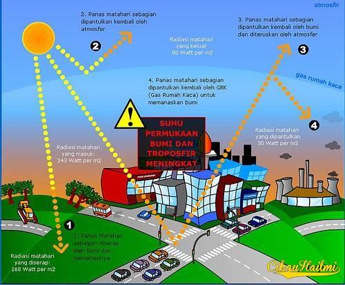 Kesan Rumah Hijau Greenhouse Effect