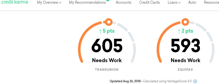Credit Cards For Credit Score Under 600 >> How I Improved My Credit Score