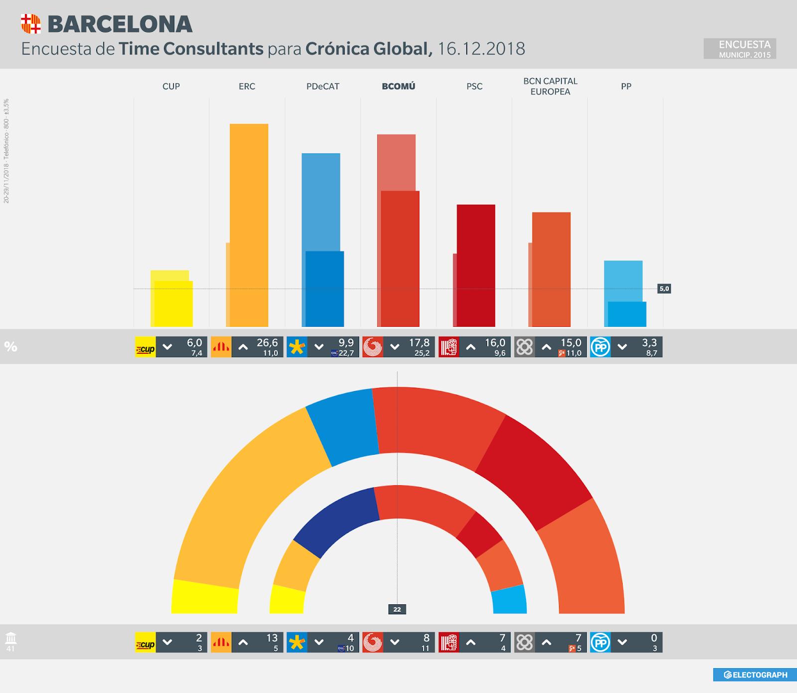Gráfico de la encuesta para elecciones municipales en Barcelona realizada por Time Consultants para Crónica Global en noviembre de 2018