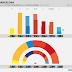 BARCELONA · Encuesta Time Consultants: CUP 6,0% (2), ERC 26,6% (13), PDeCAT 9,9% (4), BCOMÚ 17,8% (8), PSC 16,0% (7), BCE 15,0% (7), PP 3,3%