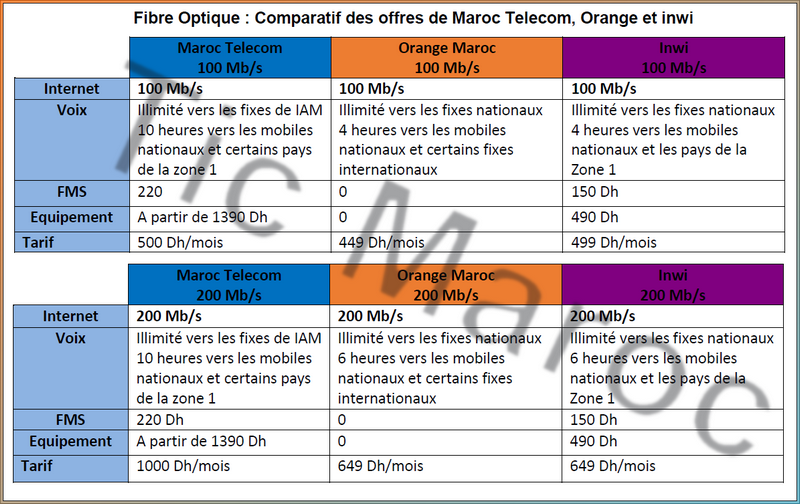 comparatif des offres de fibre optique commercialis es par maroc telecom orange et inwi tic maroc. Black Bedroom Furniture Sets. Home Design Ideas