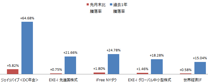 SBI中小型割安成長株ファンドジェイリバイブ<DC>、EXE-i 先進国株式ファンド、iFree NYダウ・インデックス、EXE-i グローバル中小型株式ファンド、世界経済インデックスファンド騰落率
