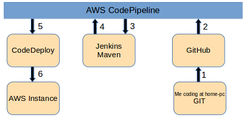 AWS CodePipeline with Jenkins and CodeDeploy | My BigData Blog