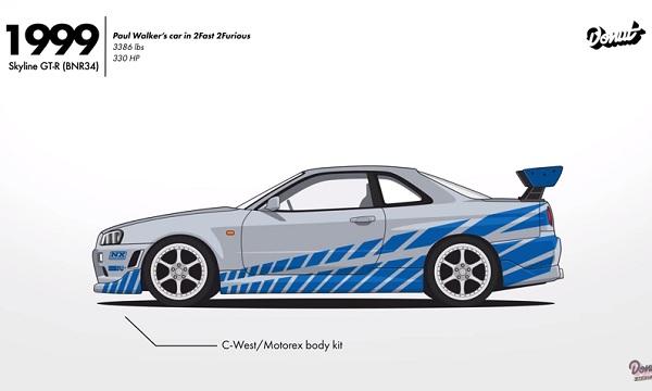 Evolución Nissan Skyline GT-R