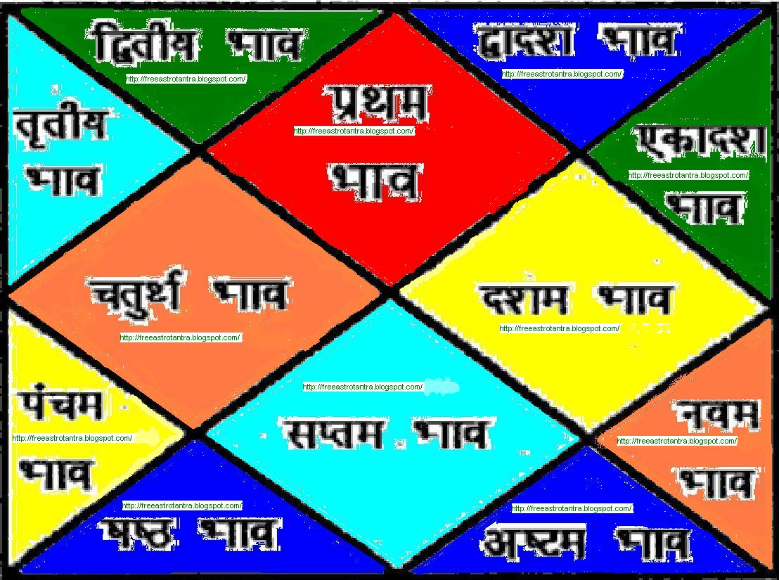 North indian birth chart in astrology also free vedic horoscope today rh freeastrotantraspot