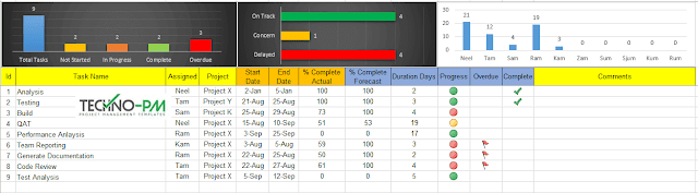 excel task management dashboard, excel task tracker template