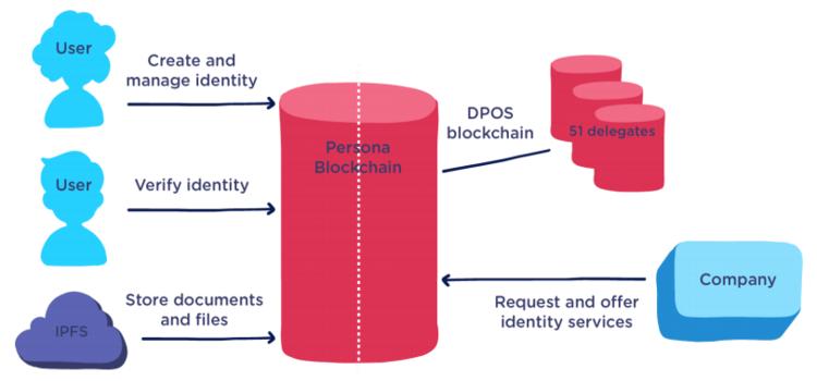 ICO Persona - Untuk Mengelola Data Milik Anda Sendiri Secara Terdesentralisasi