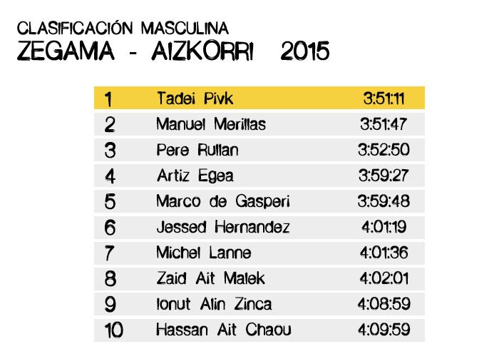 Clasificación Masculina Zegama-Aizkorri 2015