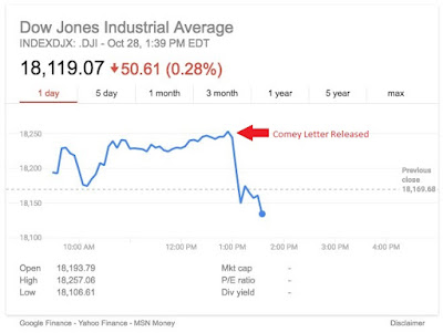 Stocks love divided government