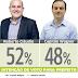Pesquisa Ibope: Roberto Cláudio 52% e Capitão Wagner 48%