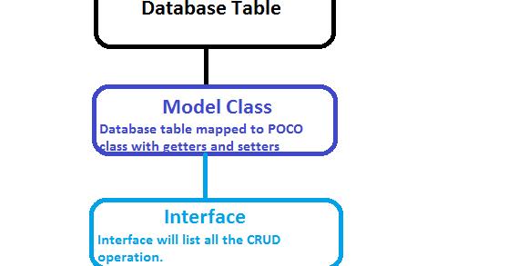 Easiest Repository Pattern Tutorial - Asp Net, C#, SQL Blog
