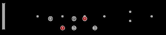 pentatonic scales guitar chart