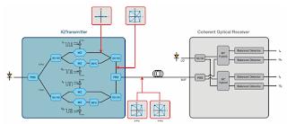 A representative block diagram of a coherent transmitter and receiver