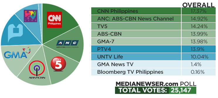 Cnn Philippines Tops Media Newsers Sona Coverage Poll