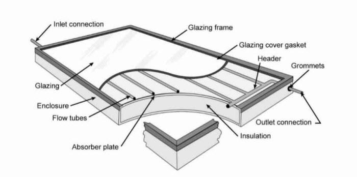 المجمع الشمسي المسطح Flat-plate Collector