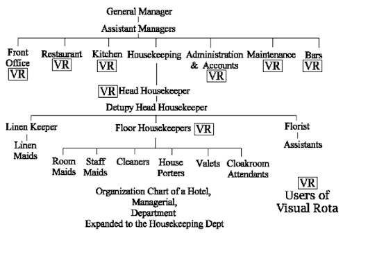 Jobins k j google - Organizational chart of front office department ...