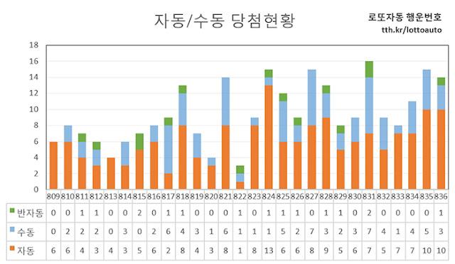 로또1등 자동 수동 당첨현황 그래프