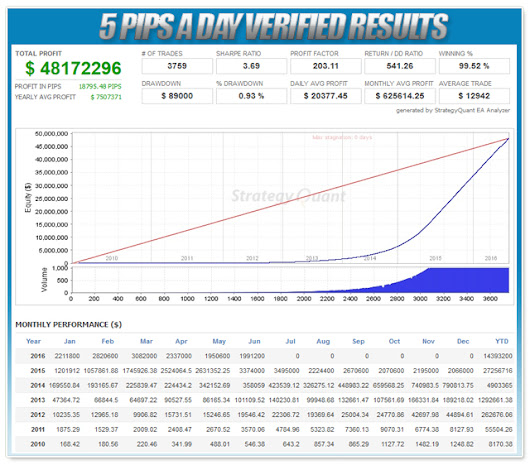 5 Pips a Day is All You Need to Make a Ton of Money Trading Forex! This Forex Robot Will Make You Those 5 Pips