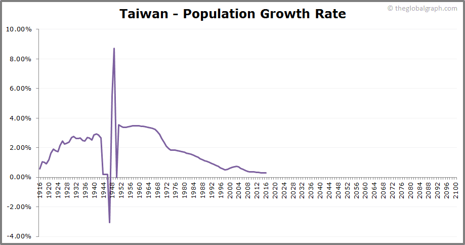 Taiwan  Population Growth Rate