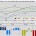 Proyecciones Crecimiento Económico Suramérica.