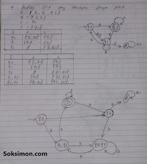 1. Buatlah Deterministic Finite Automata yang ekuivalen dengan Non-Deterministic Finite Automata berikut.