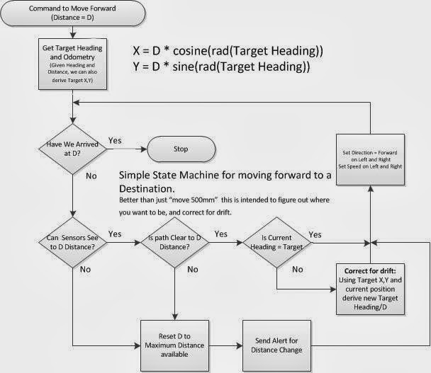 Finite State Machines, Flow Charts, and State Tables Let\u0027s Make