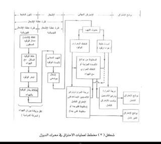 مخطط لعملية الاحتراق داخل محركات الديزل