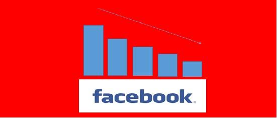 Menos tiempo en el Facebook