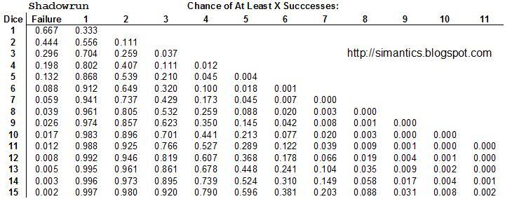 SimAntics Shadowrun 4th Edition Probability Tables