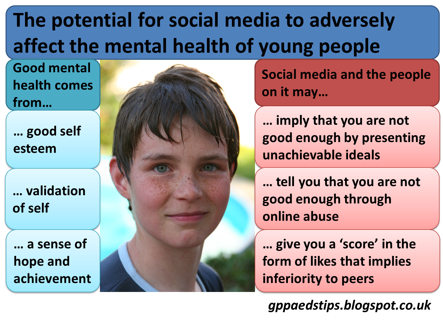 the possible effects of social media on mental health Promoting mental wellbeing among adolescents and educating youth to manage  the possible deleterious effects key words: social media mental health.
