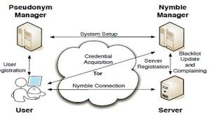 Nymble Blocking Misbehaving Users in Anonymizing Networks