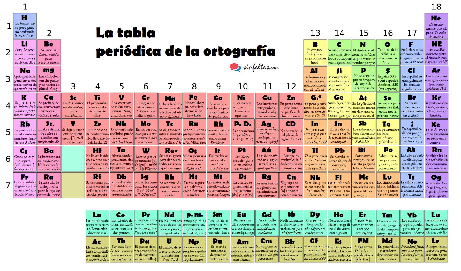 Una tabla peridica para consultar dudas ortogrficas urtaz Choice Image
