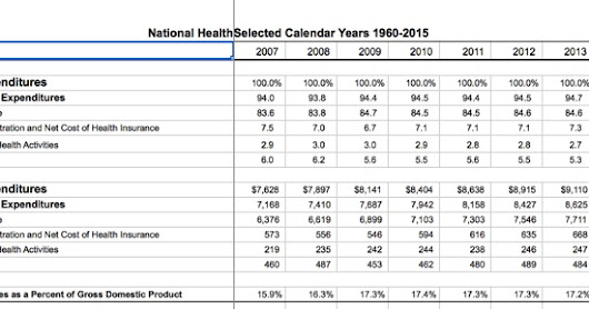 Why National Healthcare Continues To Fail