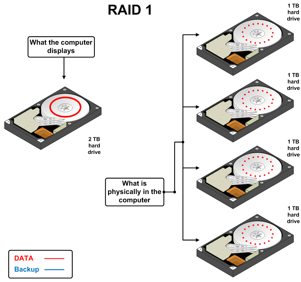 What is fddi fiber distributed data interface turn pc on explain about raid technology pooptronica