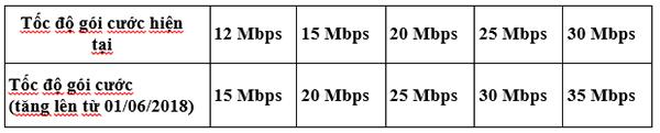 Internet SCTV Q.2