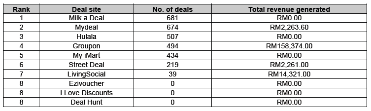 Ranking of deal sites in Malaysia (product deals in February 2014)