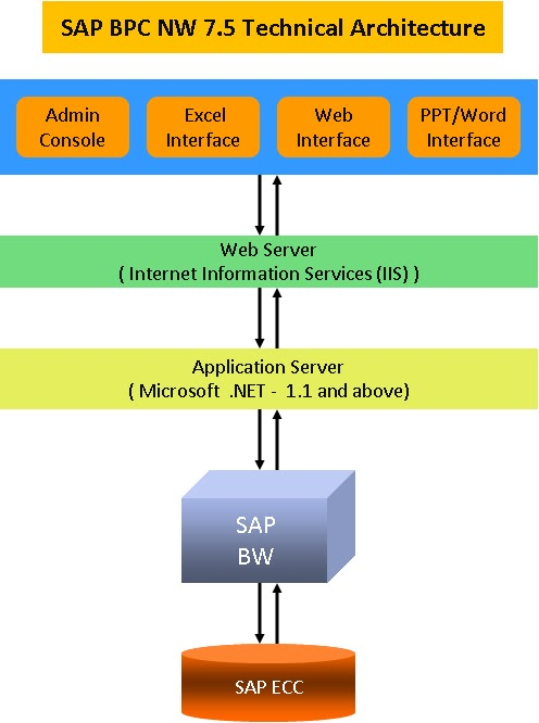 Sap Bpc Resources Bpc Nw 7 5 Technical Architecture