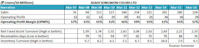 AksharChem (India) Ltd, equity research report, analysis, dye intermediates, Vinyl Sulphone, pigments, CPC Green, CPC Violet, CPC Blue, CPC Beta Blue, Asahi Songwon Colors Ltd, Paru Jaykrishna, Munjal, Gokul