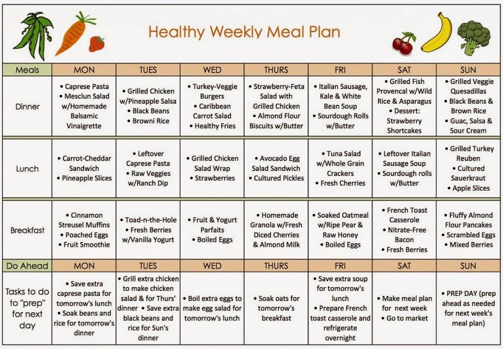 3 Meals A Day With A 2000 Calorie Diet – Fondos de Pantalla