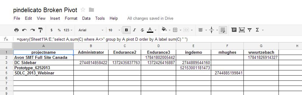 iGoogleDrive: Google Spreadsheet Pivot Table