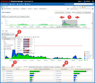 Active Session History (ASH) Analytics in Oracle Enterprise Manager Cloud Control 12c
